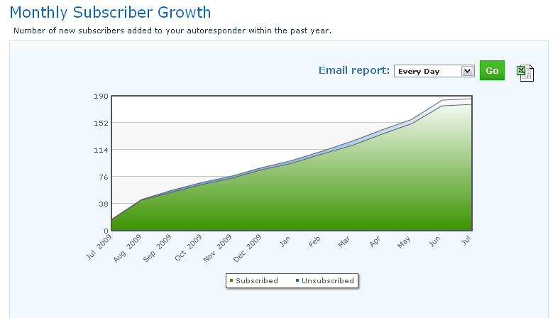 Monthly Aweber Subscriber Growth